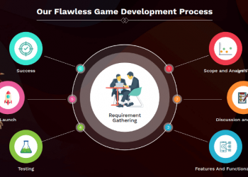 Know About the Essentials of Mobile Game Development