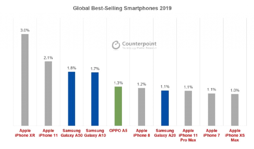 Global Best-selling Smart Phones 2019